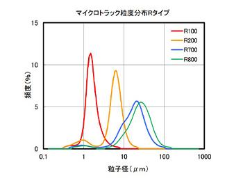 機能性微粒子状フェノール樹脂 ベルパール®
