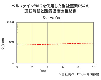 ベルファイン®MGを使用した当社窒素PSAの運転時間と酸素濃度の推移例