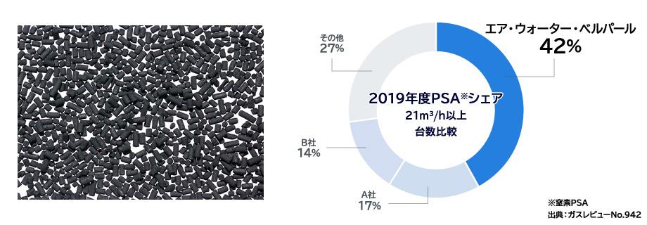 2019年度PSAシェア 21㎡/h以上 台数比較