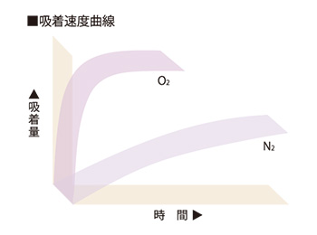 PSA式窒素ガス発生装置の原理