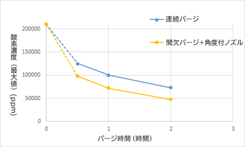 残留酸素濃度の比較例