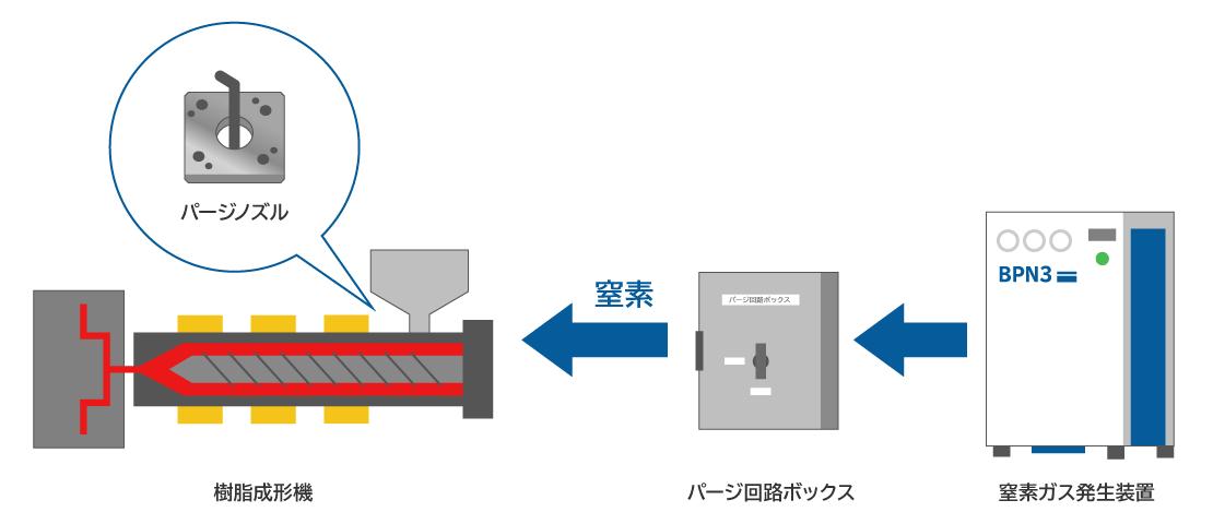 窒素パージ方法の改善例