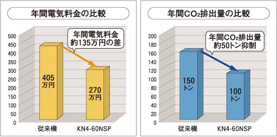 年間電気料金の比較/年間CO2排出量の比較
